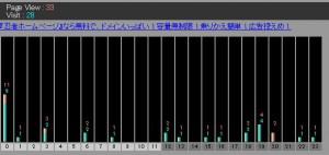 2014/7月アクセス解析