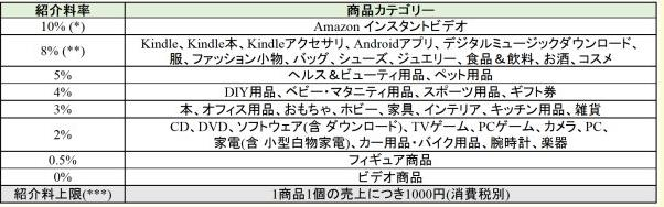 9月 Amazonアソシエイト 新紹介料率