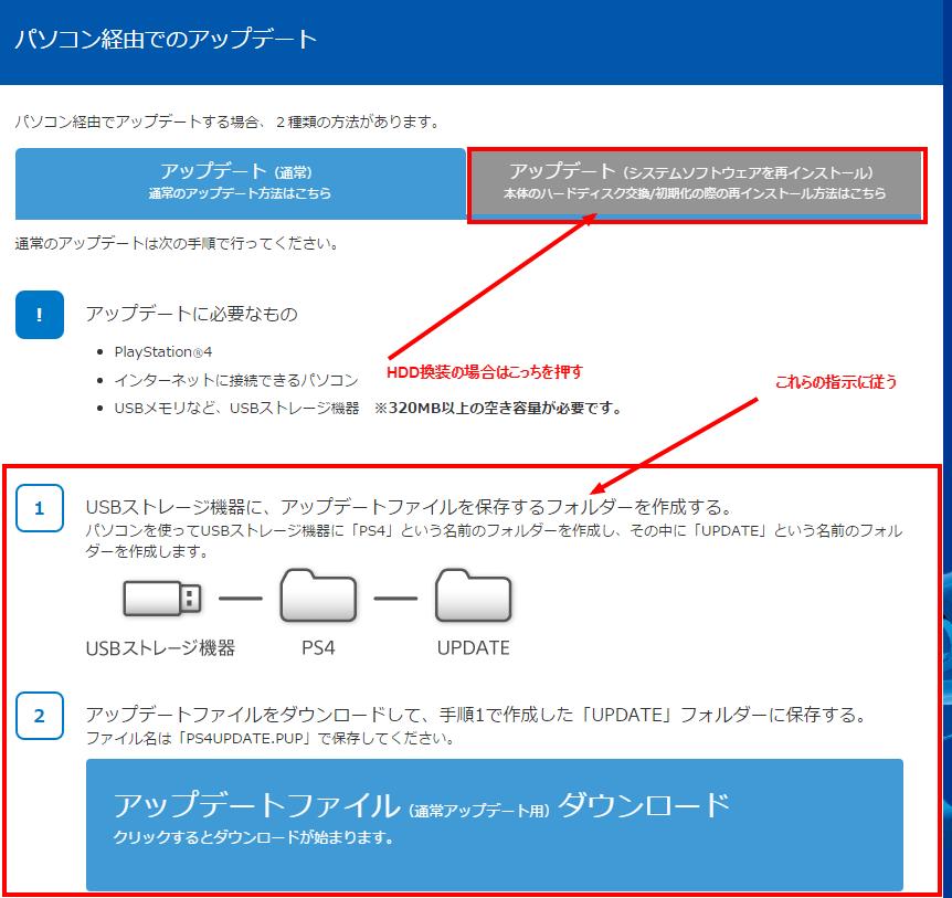 PS4のHDD換装の場合は右側のタブを選択。USBスティックより保存します。記録媒体は事前用意した方がいい。